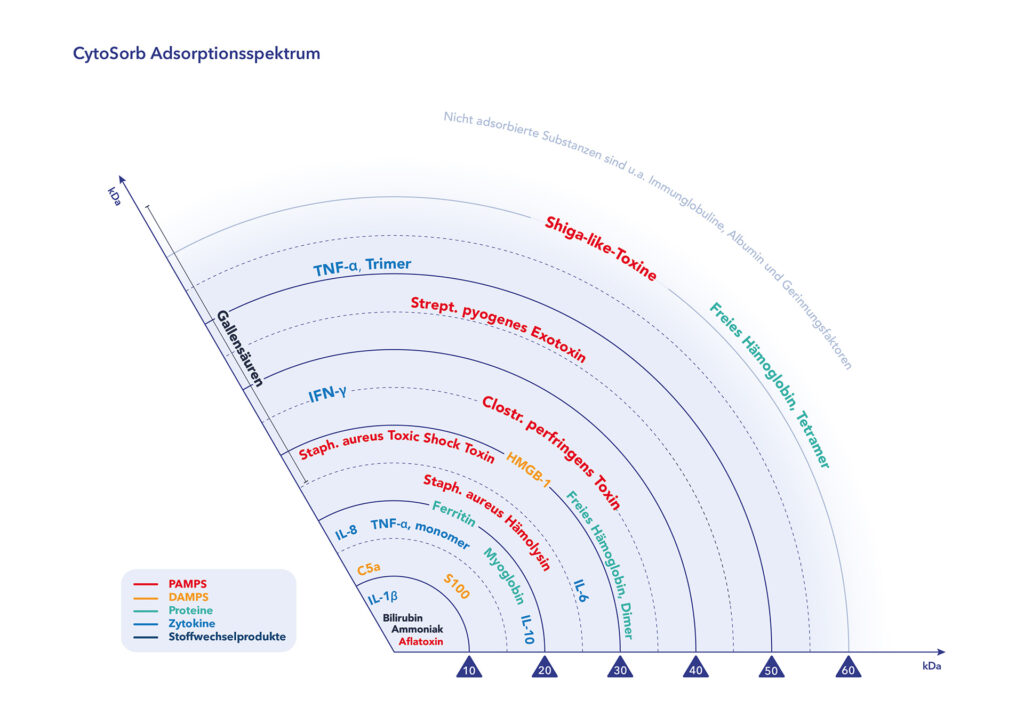The adsorber adsorption spectrum